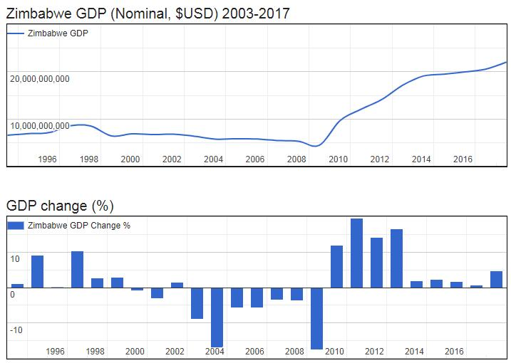 Zimbabwe GDP (Nominal, $USD) 2003-2017