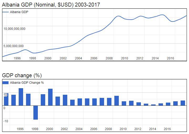 Albania GDP (Nominal, $USD) 2003-2017
