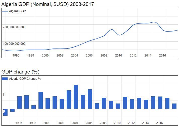 Algeria GDP (Nominal, $USD) 2003-2017