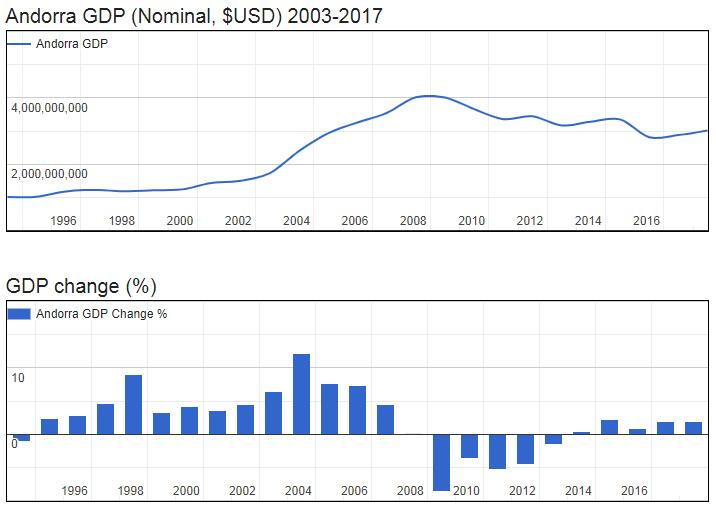 Andorra GDP (Nominal, $USD) 2003-2017