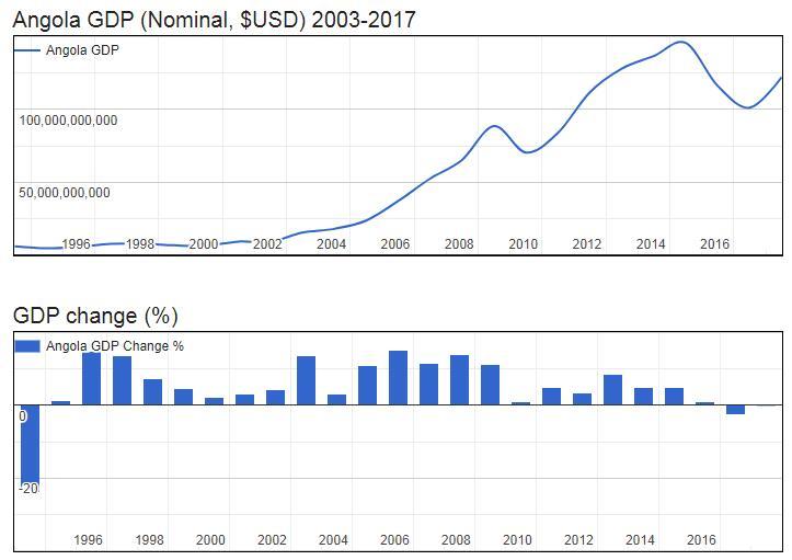 Angola GDP (Nominal, $USD) 2003-2017