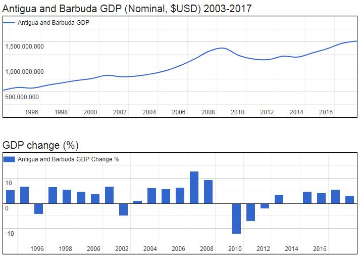 Antigua and Barbuda GDP (Nominal, $USD) 2003-2017