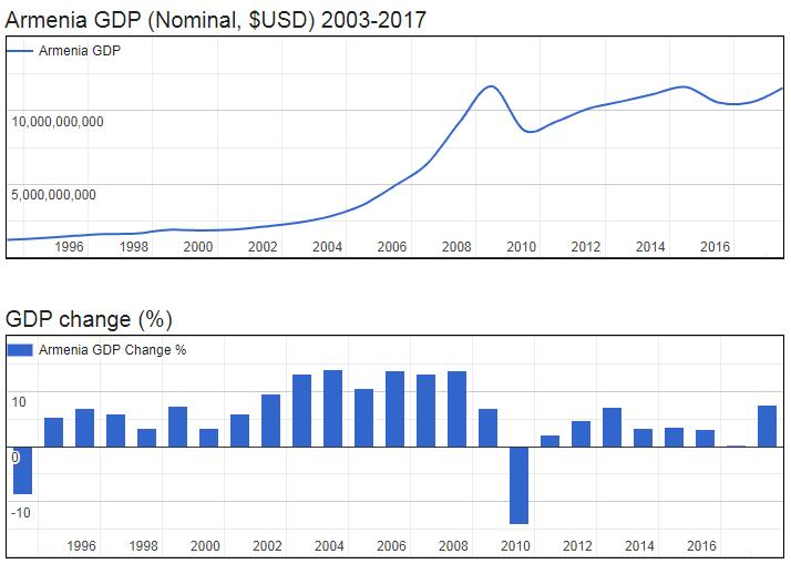 Armenia GDP (Nominal, $USD) 2003-2017
