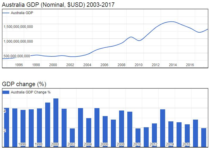 Australia GDP (Nominal, $USD) 2003-2017