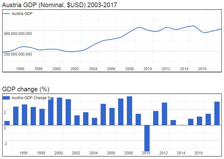 Austria GDP (Nominal, $USD) 2003-2017