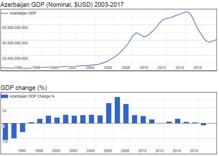 Azerbaijan GDP (Nominal, $USD) 2003-2017