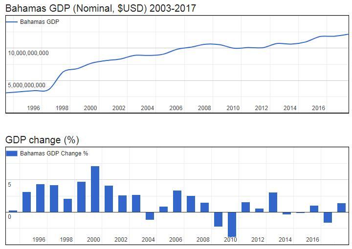 Bahamas GDP (Nominal, $USD) 2003-2017
