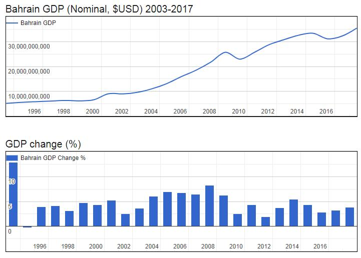 Bahrain GDP (Nominal, $USD) 2003-2017
