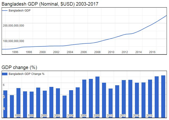Bangladesh GDP (Nominal, $USD) 2003-2017