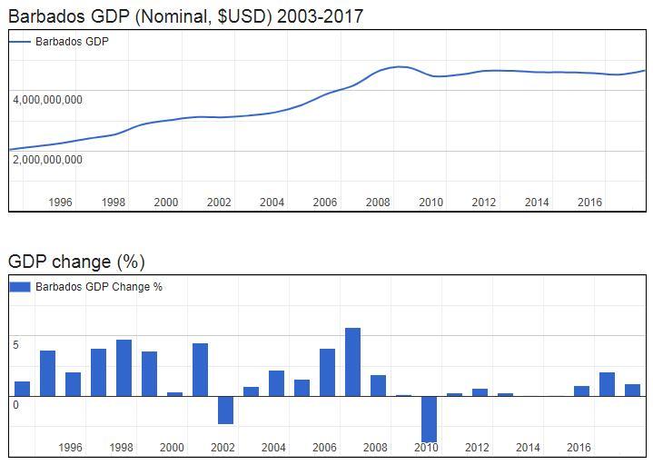 Barbados GDP (Nominal, $USD) 2003-2017