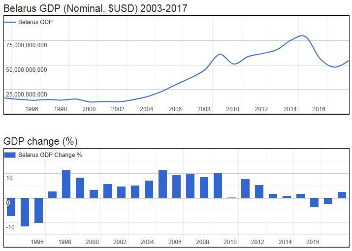 Belarus GDP (Nominal, $USD) 2003-2017