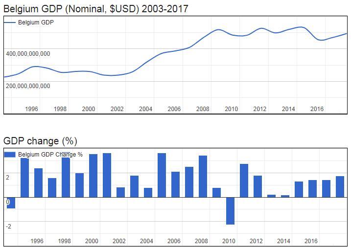 Belgium GDP (Nominal, $USD) 2003-2017