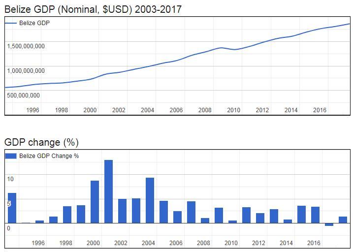 Belize GDP (Nominal, $USD) 2003-2017