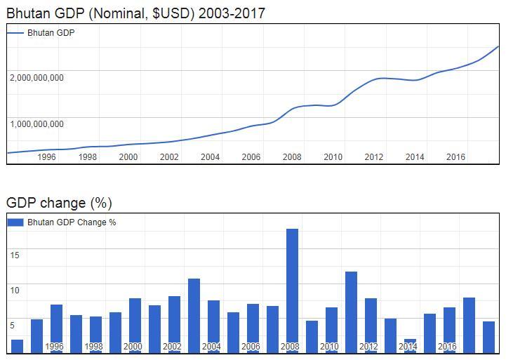 Bhutan GDP (Nominal, $USD) 2003-2017