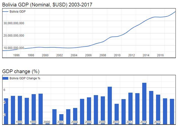 Bolivia GDP (Nominal, $USD) 2003-2017