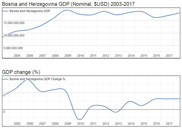Bosnia and Herzegovina GDP (Nominal, $USD) 2003-2017