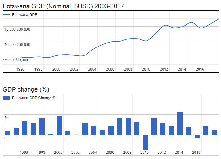 Botswana GDP (Nominal, $USD) 2003-2017