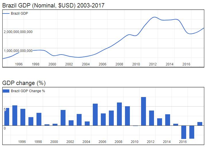 Brazil GDP (Nominal, $USD) 2003-2017