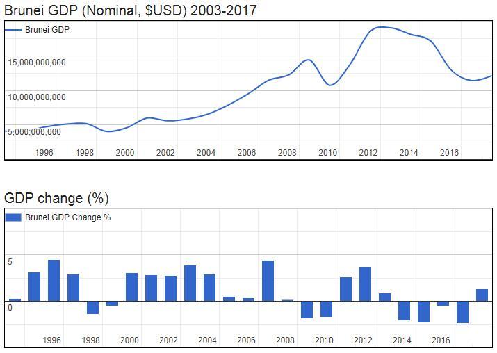 Brunei GDP (Nominal, $USD) 2003-2017