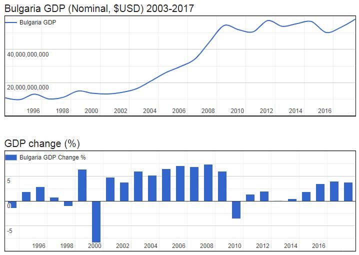 Bulgaria GDP (Nominal, $USD) 2003-2017