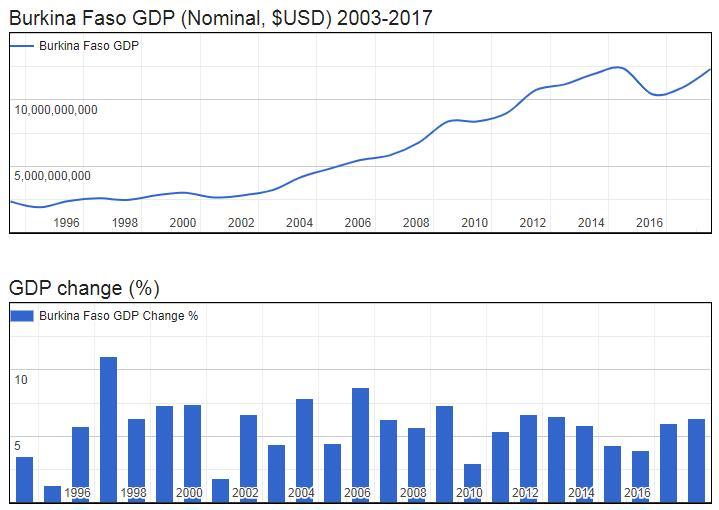 Burkina Faso GDP (Nominal, $USD) 2003-2017