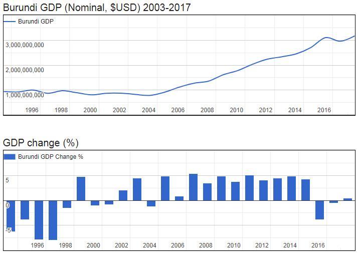 Burundi GDP (Nominal, $USD) 2003-2017
