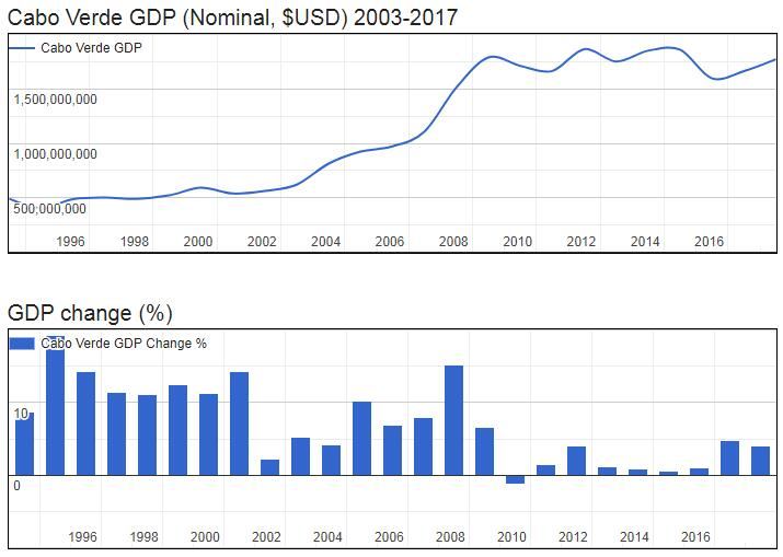 Cabo Verde GDP (Nominal, $USD) 2003-2017