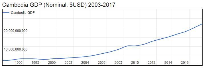 Cambodia GDP (Nominal, $USD) 2003-2017