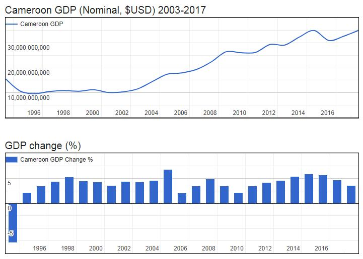 Cameroon GDP (Nominal, $USD) 2003-2017