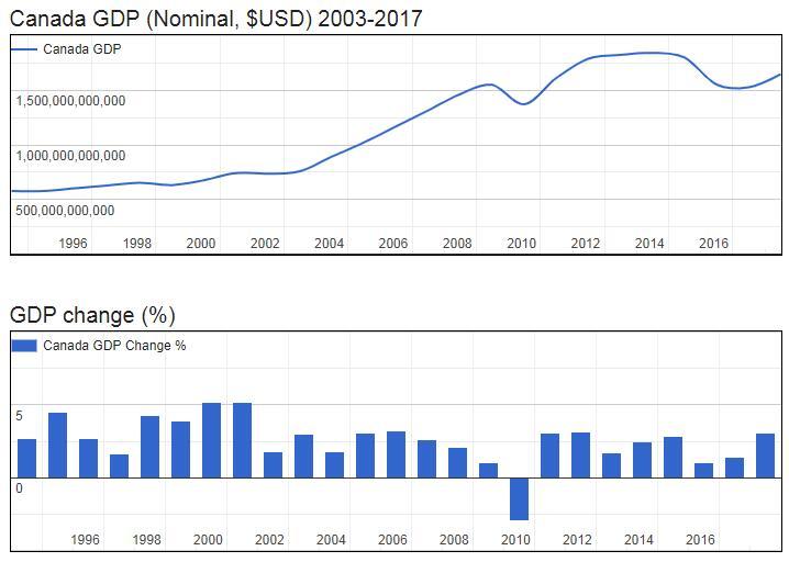Canada GDP (Nominal, $USD) 2003-2017