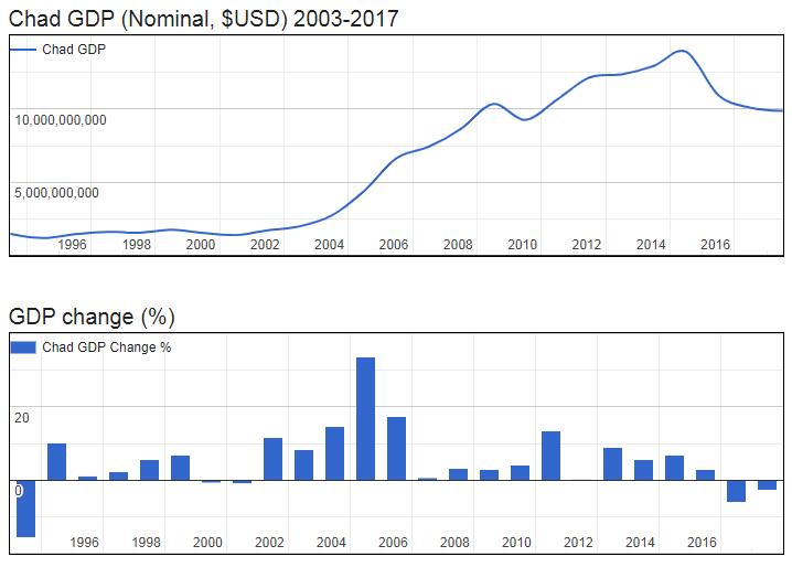 Chad GDP (Nominal, $USD) 2003-2017