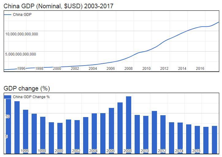 China GDP (Nominal, $USD) 2003-2017