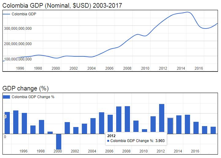 Colombia GDP (Nominal, $USD) 2003-2017