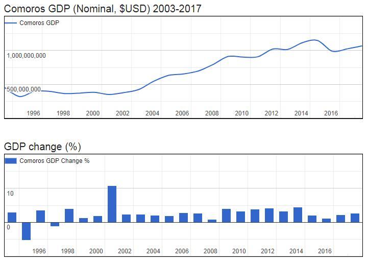 Comoros GDP (Nominal, $USD) 2003-2017