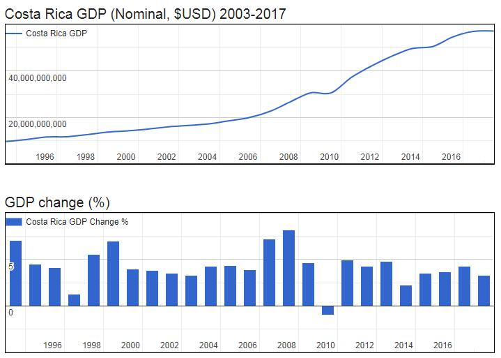 Costa Rica GDP (Nominal, $USD) 2003-2017