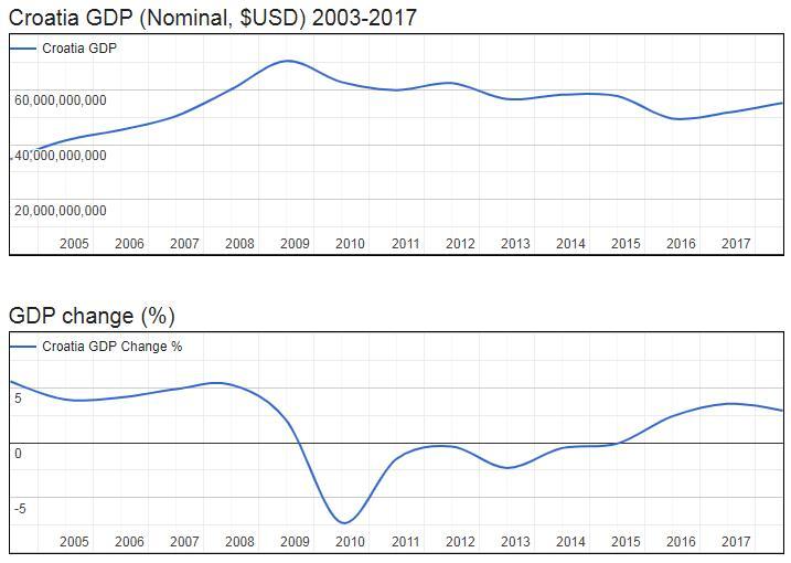 Croatia GDP (Nominal, $USD) 2003-2017