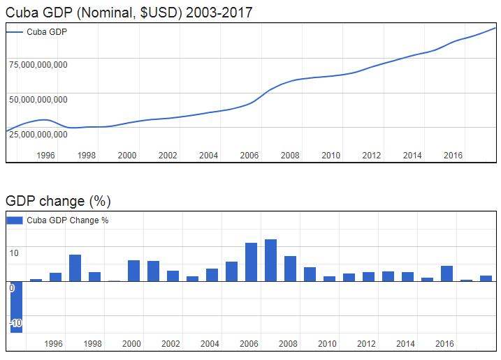 Cuba GDP (Nominal, $USD) 2003-2017