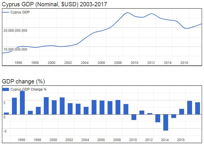 Cyprus GDP (Nominal, $USD) 2003-2017
