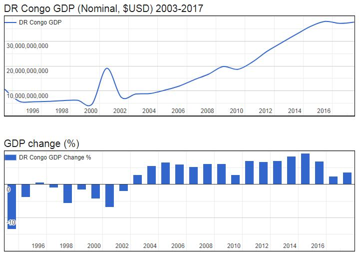 DR Congo GDP (Nominal, $USD) 2003-2017