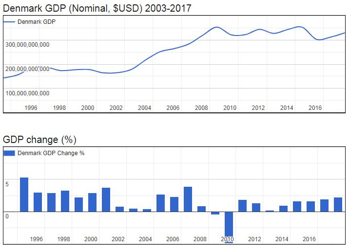 Denmark GDP (Nominal, $USD) 2003-2017