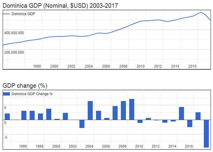 Dominica GDP (Nominal, $USD) 2003-2017