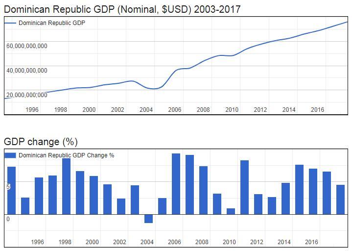 Dominican Republic GDP (Nominal, $USD) 2003-2017
