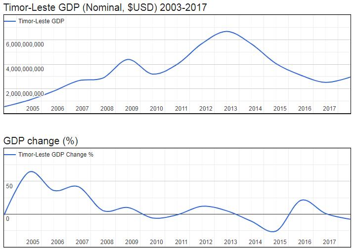 East Timor GDP (Nominal, $USD) 2003-2017