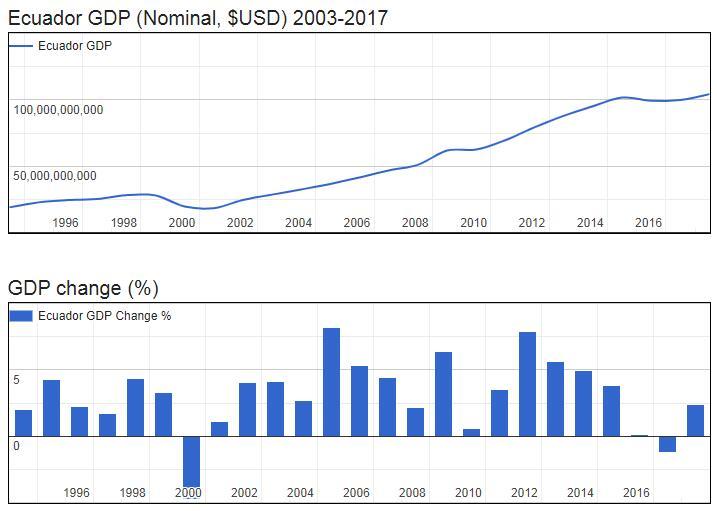 Ecuador GDP (Nominal, $USD) 2003-2017