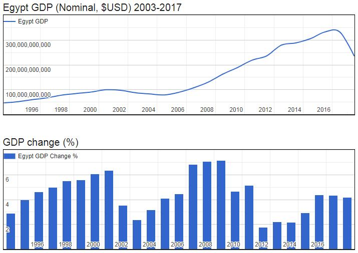 Egypt GDP (Nominal, $USD) 2003-2017