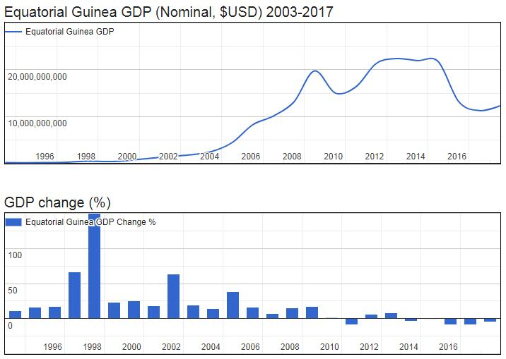 Equatorial Guinea GDP (Nominal, $USD) 2003-2017
