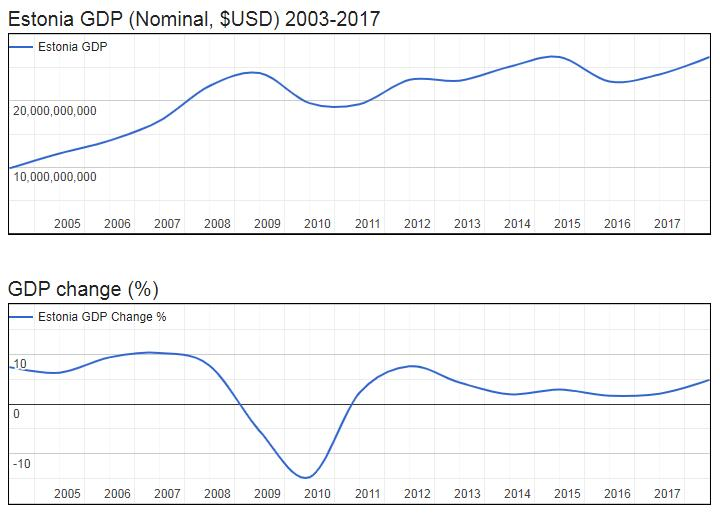 Estonia GDP (Nominal, $USD) 2003-2017