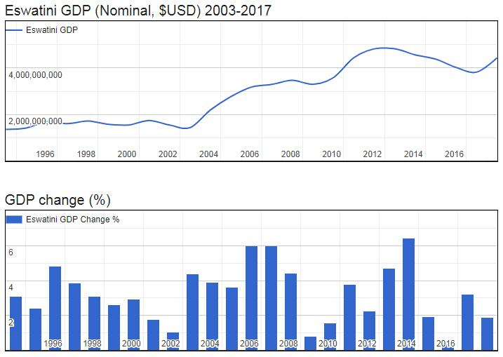 Eswatini GDP (Nominal, $USD) 2003-2017