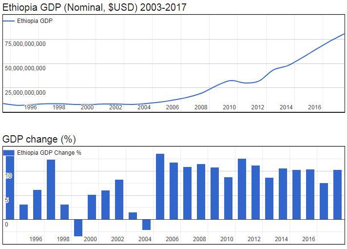 Ethiopia GDP (Nominal, $USD) 2003-2017