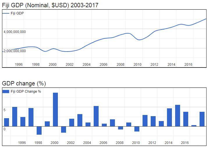 Fiji GDP (Nominal, $USD) 2003-2017